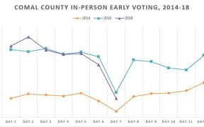 High Voter Turnout Continues in Comal
