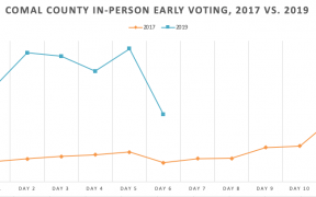 comal early voting