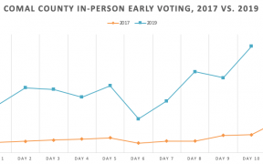 early voting in Comal County